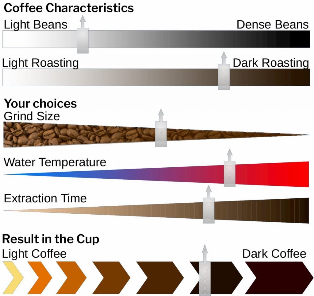 Hosoe Caffè Ethical Artisan Roasters - Brewing Parameters